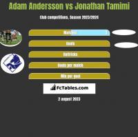 Adam Andersson vs Jonathan Tamimi h2h player stats