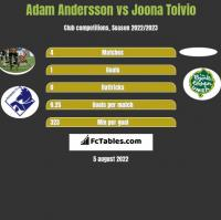 Adam Andersson vs Joona Toivio h2h player stats