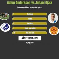 Adam Andersson vs Juhani Ojala h2h player stats
