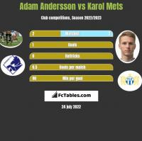 Adam Andersson vs Karol Mets h2h player stats