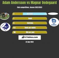 Adam Andersson vs Magnar Oedegaard h2h player stats