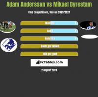 Adam Andersson vs Mikael Dyrestam h2h player stats