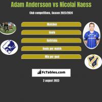 Adam Andersson vs Nicolai Naess h2h player stats