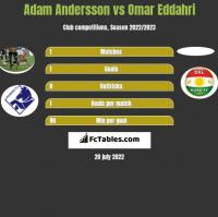 Adam Andersson vs Omar Eddahri h2h player stats