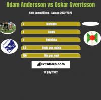 Adam Andersson vs Oskar Sverrisson h2h player stats