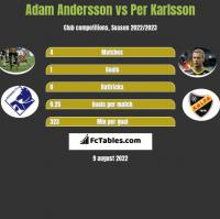 Adam Andersson vs Per Karlsson h2h player stats