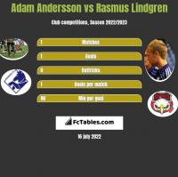 Adam Andersson vs Rasmus Lindgren h2h player stats