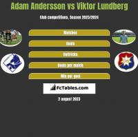 Adam Andersson vs Viktor Lundberg h2h player stats