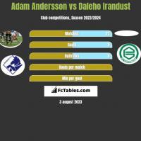 Adam Andersson vs Daleho Irandust h2h player stats