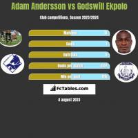Adam Andersson vs Godswill Ekpolo h2h player stats