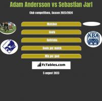 Adam Andersson vs Sebastian Jarl h2h player stats