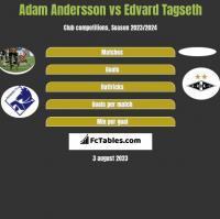 Adam Andersson vs Edvard Tagseth h2h player stats