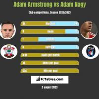 Adam Armstrong vs Adam Nagy h2h player stats