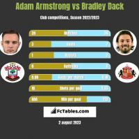Adam Armstrong vs Bradley Dack h2h player stats