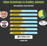 Adam Armstrong vs Bradley Johnson h2h player stats