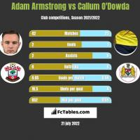 Adam Armstrong vs Callum O'Dowda h2h player stats