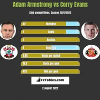 Adam Armstrong vs Corry Evans h2h player stats
