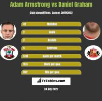 Adam Armstrong vs Daniel Graham h2h player stats