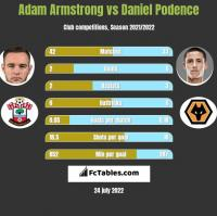Adam Armstrong vs Daniel Podence h2h player stats