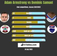 Adam Armstrong vs Dominic Samuel h2h player stats