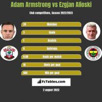 Adam Armstrong vs Ezgjan Alioski h2h player stats