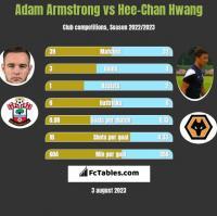 Adam Armstrong vs Hee-Chan Hwang h2h player stats