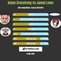 Adam Armstrong vs Jamal Lowe h2h player stats