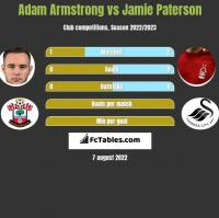 Adam Armstrong vs Jamie Paterson h2h player stats