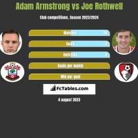 Adam Armstrong vs Joe Rothwell h2h player stats