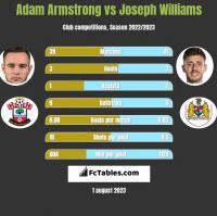 Adam Armstrong vs Joseph Williams h2h player stats