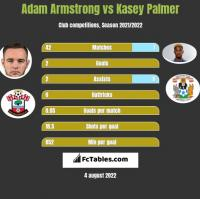 Adam Armstrong vs Kasey Palmer h2h player stats