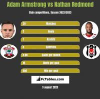 Adam Armstrong vs Nathan Redmond h2h player stats