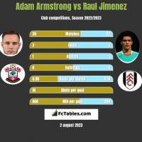Adam Armstrong vs Raul Jimenez h2h player stats