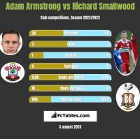 Adam Armstrong vs Richard Smallwood h2h player stats