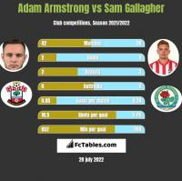Adam Armstrong vs Sam Gallagher h2h player stats
