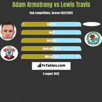 Adam Armstrong vs Lewis Travis h2h player stats