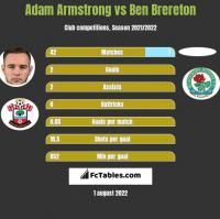 Adam Armstrong vs Ben Brereton h2h player stats