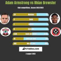Adam Armstrong vs Rhian Brewster h2h player stats