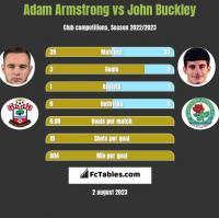 Adam Armstrong vs John Buckley h2h player stats