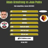 Adam Armstrong vs Joao Pedro h2h player stats