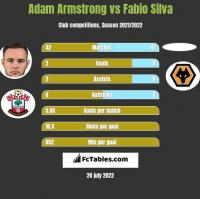 Adam Armstrong vs Fabio Silva h2h player stats