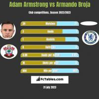 Adam Armstrong vs Armando Broja h2h player stats