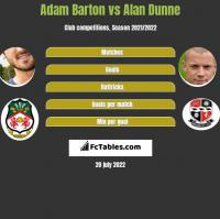 Adam Barton vs Alan Dunne h2h player stats