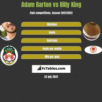 Adam Barton vs Billy King h2h player stats