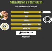 Adam Barton vs Chris Bush h2h player stats