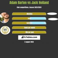 Adam Barton vs Jack Holland h2h player stats