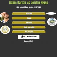 Adam Barton vs Jordan Higgs h2h player stats