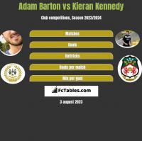 Adam Barton vs Kieran Kennedy h2h player stats