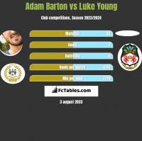 Adam Barton vs Luke Young h2h player stats