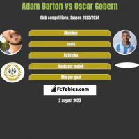 Adam Barton vs Oscar Gobern h2h player stats